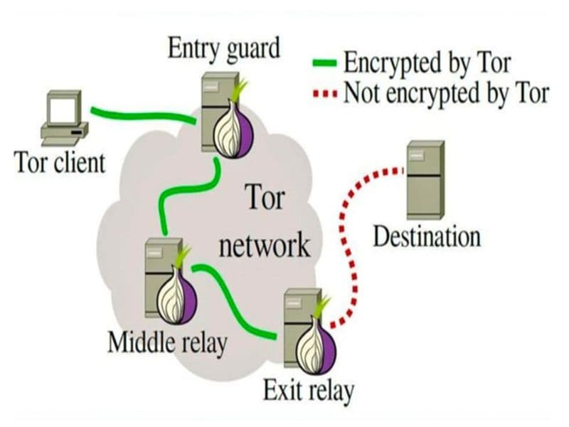 tor-working-diagram